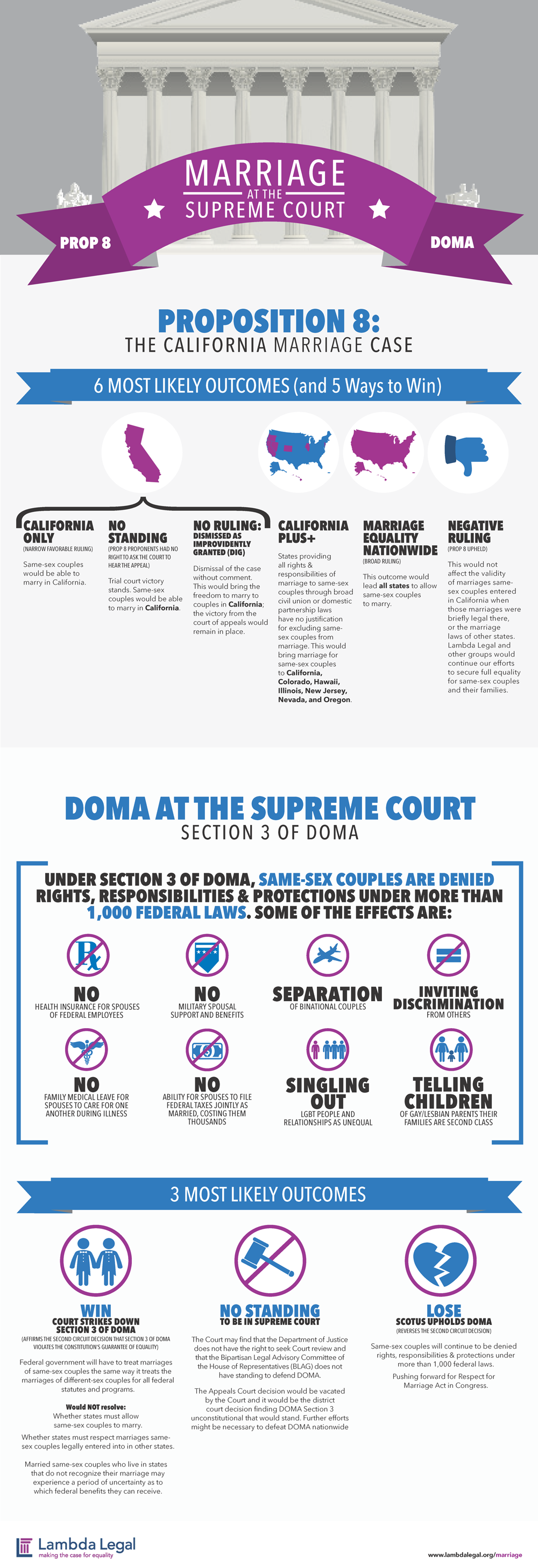 Marriage at the Supreme Court #infographic