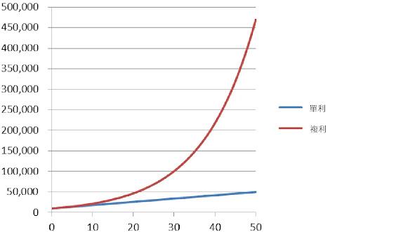 複利的成長是指數性成長,遠遠超過單利