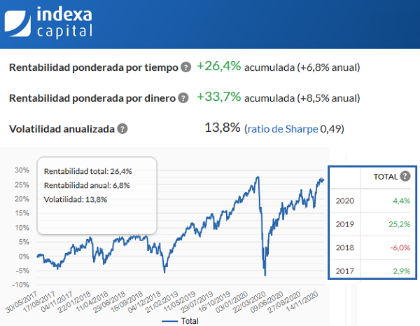 rentabilidad-historica-indexa-capital