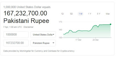 How Much is 1 Million is Indian and Pakistani Rupees