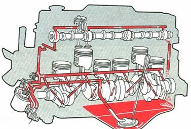 دورة التزييت في المحرك