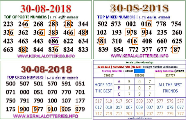 kerala lottery abc guessing karunya plus KN-228 on 30.08.2018 by keralalotteries.info