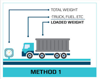 weighing-the-container-vgm-Process