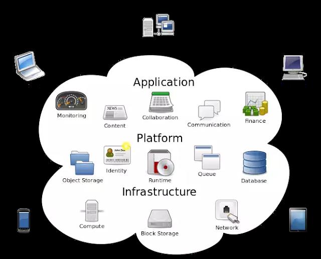 cloud computing(2)