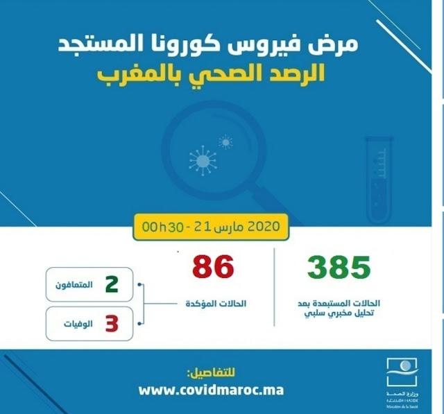 المغرب يسجل 7 حالات جديدة ليصل العدد 86 حالة مصابة