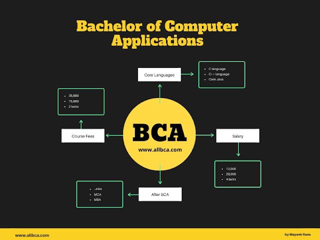 bca-bachelor-of-computer-applications-course-allbca