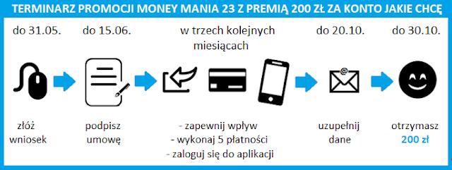 Money mania 23: terminarz promocji z premią 200 zł za Konto Jakie Chcę w Santander Banku