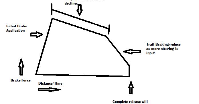 WS Speed Analytics: Brake Force Diagram