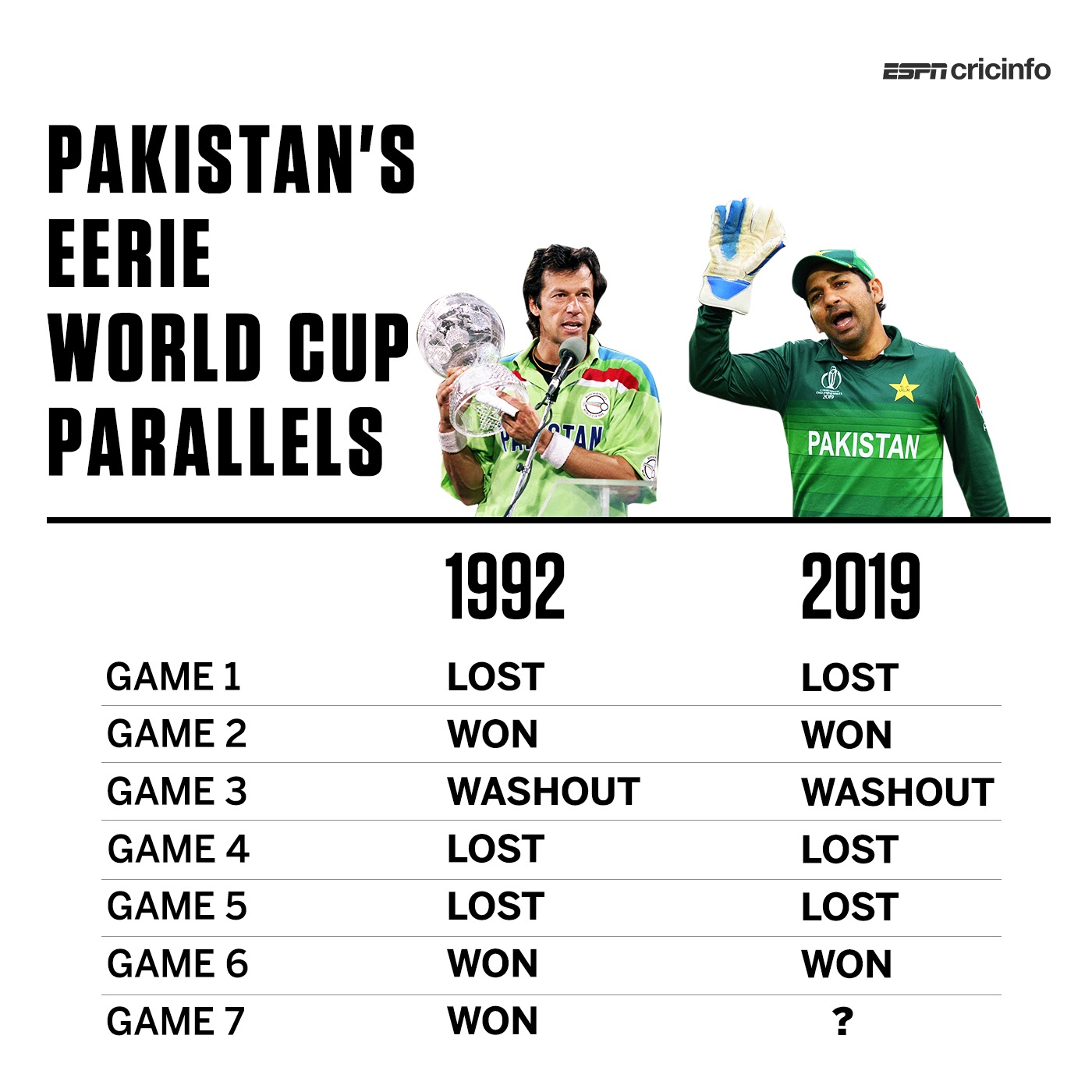 Similarities between 1992 and 2019 Cricket World Cup