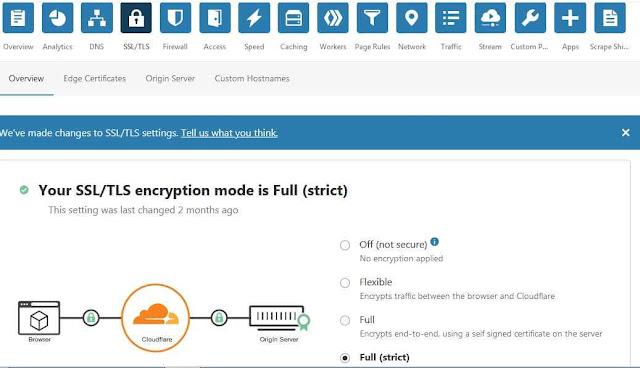 Cloudflare Free SSL/TLS