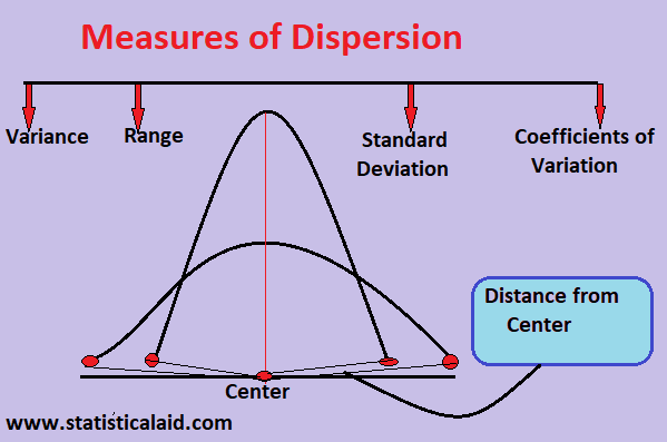 Measures of dispersion by statisticalaid.com