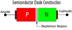 PN Junction Diode in Hindi