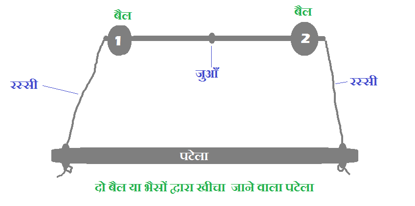 Patela: Krishi Yantra