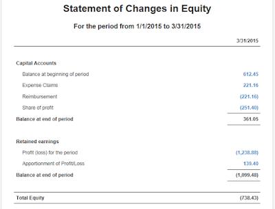 قائمة التغيرات في حقوق الملكية  Statement of changes in Equity