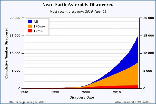 histórico de detecção de asteroides próximos da Terra