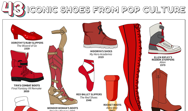 43 Iconic Shoes from Pop Culture