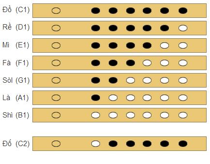 Cách bấm nốt sáo trúc quãng 1 sáo 6 lỗ