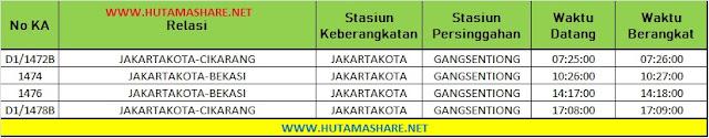 Jadwal Lengkap Kereta Api KRL Commuterline Commuter Line Dari Stasiun Gang Sentiong ke Stasiun Bekasi Cikarang Terbaru 2019