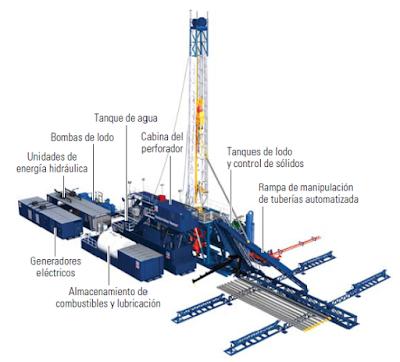 áreas taladro petrolero