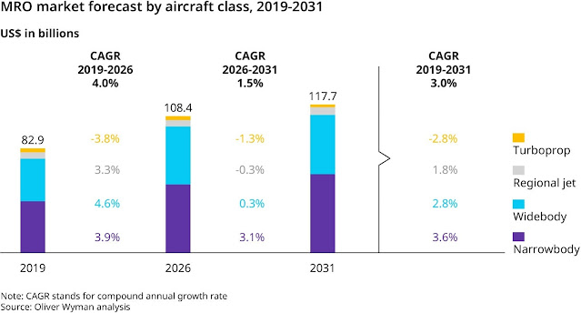 MRO market forecast by aircraft class: Oliver Wyman