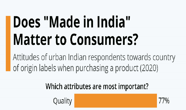 """Does """"Made in India"""" Matter to Consumers? #infographic"""