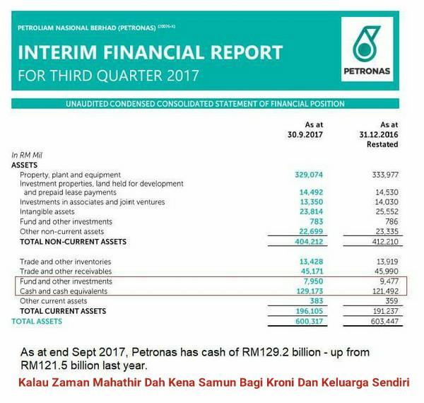 Keuntungan Dan Tunai Petronas Meningkat - Kalau Zaman Mahathir Dah Kena Samun Bagi Kroni Dan Keluarga Sendiri
