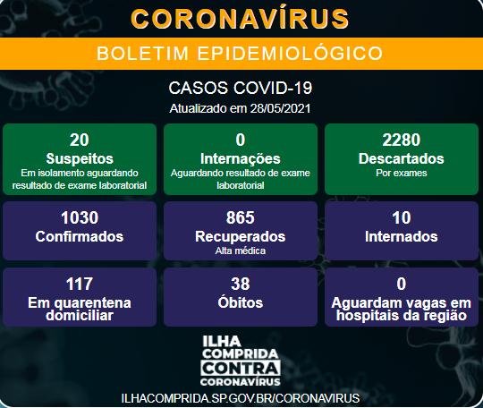 Ilha Comprida confirma novo óbito e soma 38 mortes por Coronavirus - Covid-19