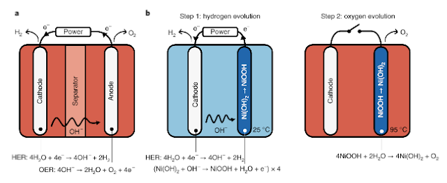 environmentally friendly hydrogen production technology