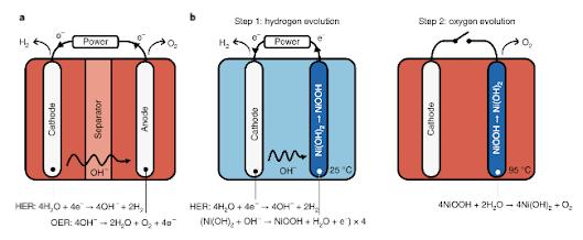 environmentally friendly hydrogen production technology