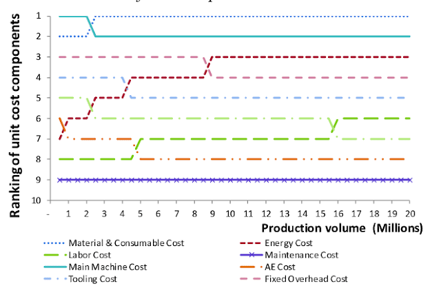 Energy Cost as part of Production Cost in Manufacturing