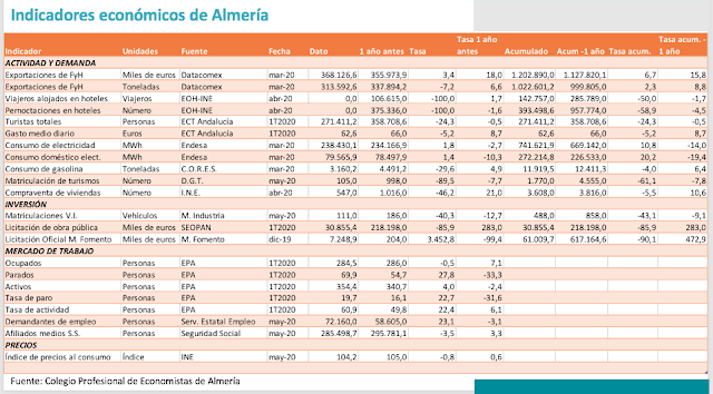 Indicadores económicos de Almería