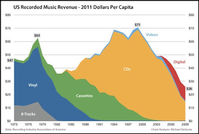 Music Revenue