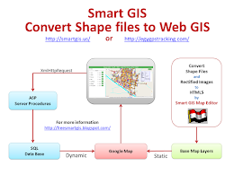 Smart GIS Convert GIS Shape Files to HTML Google Map Web GIS and Mobile Application