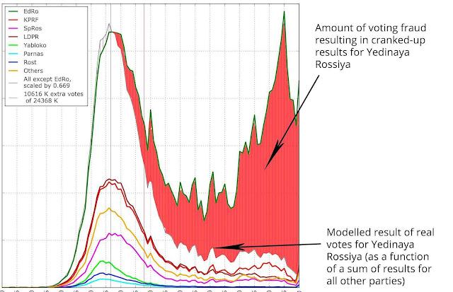 A área vermelha do gráfico representa o tamanho estatístico da fraude em favor da Yedinaya Rossiya (Rússia Unida) o partido de Putin
