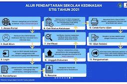Cara Pendaftaran STIS 2021 Lengkap