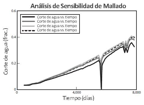 Mallado de Simulación - Análisis de Sensibilidad de Mallado