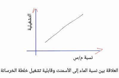 الرسم البياني لقابلية التشغيل مقابل نسبة م/س