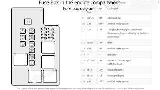 fuse box mazda 626