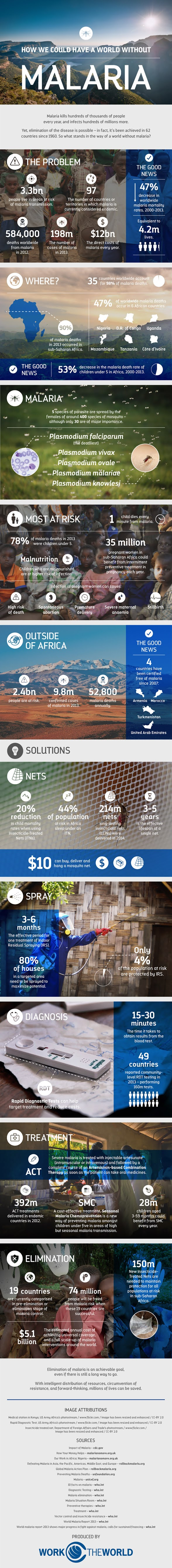 How We Could Have a World Without Malaria? #infographic