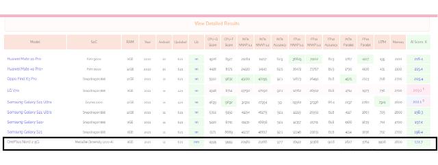 OnePlus Nord 2 5G ai-benchmark