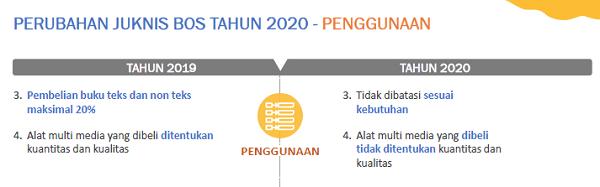 Perubahan penggunaan Juknis BOS 2020
