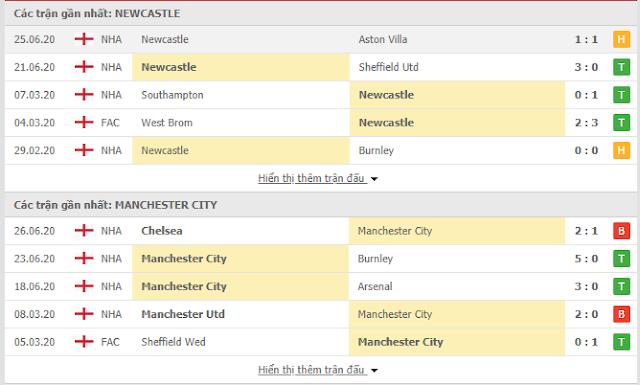12BET Kèo Newcastle vs Man City, 0h30 ngày 29/6: Cúp FA Mc3