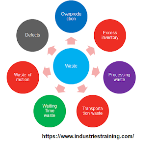 Seven type of waste in Lean manufacturing
