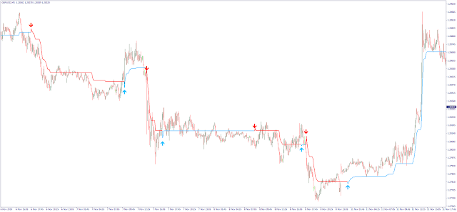FX Frequency Tracer