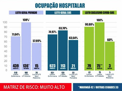 Boletim de quinta (04/03) da Secretaria de Saúde de Maringá