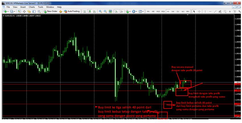 Bagaimana Cara Kerja Forex Trading ? - Forex Indonesia