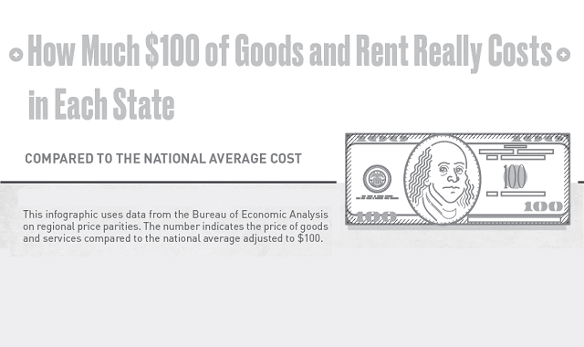 How Much $100 of Goods and Rent Really Costs in Each State