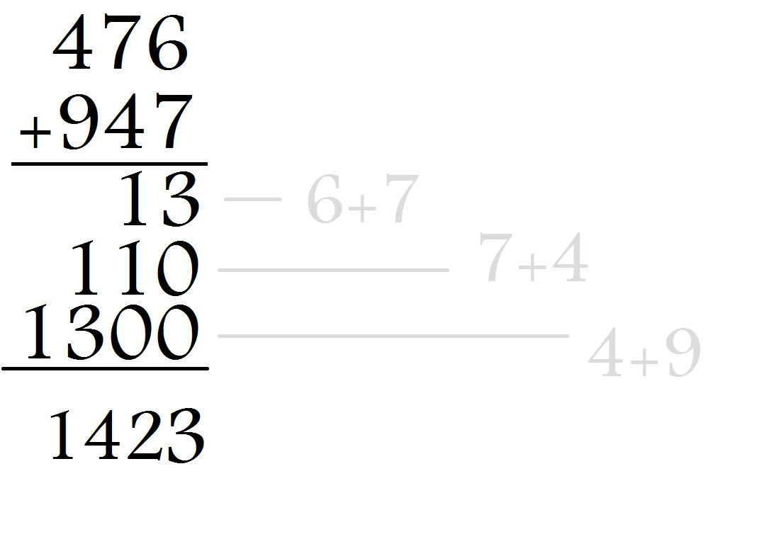 Wcc Math For Elementary Teachers Algorithm S For Addition