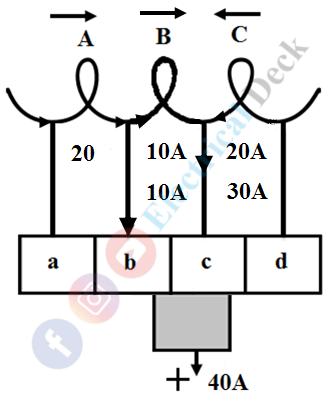 Commutation in DC Machine or DC Generator or DC Motor