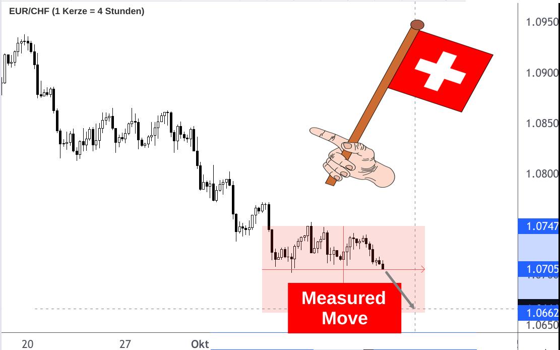 EUR/CHF-Ausblick Rückfall auf 1,0650